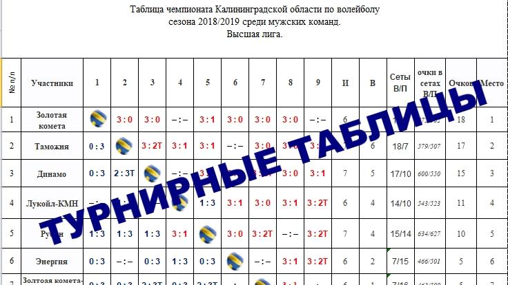 Чемпионат Калининградской области по волейболу