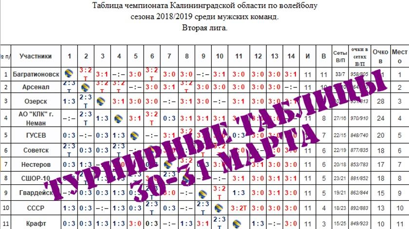 турнирные таблицы после 30 марта