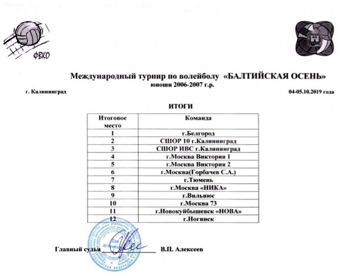 итоги турнира по волейболу балтийская осень в калининграде